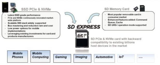 Future memory cards